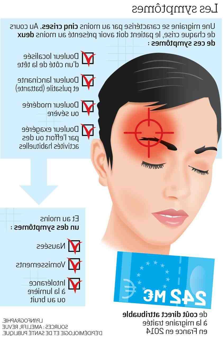 Comment se débarrasser rapidement des maux de tête?